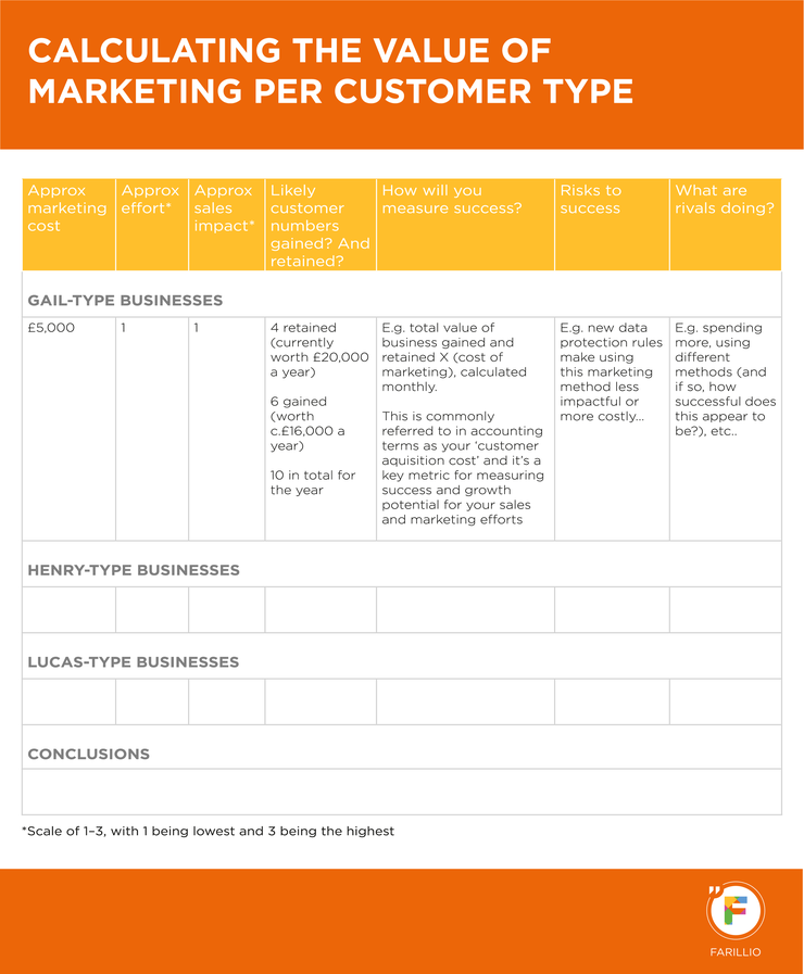 CALCULATING-THE-VALUE-OF-MARKETING-PER-CUSTOMER-TYPE-01